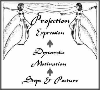 performance process graphic